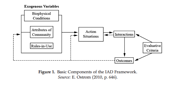 Basic Components of the IAD Framework