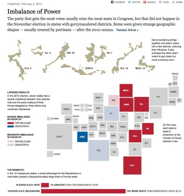 New York Times effective graphic explaining congressional gerrymandering